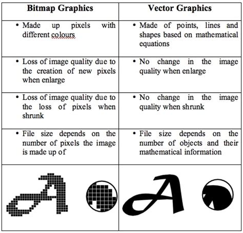 Vector Graphics vs Bitmap Graphics | in.class.with.emme