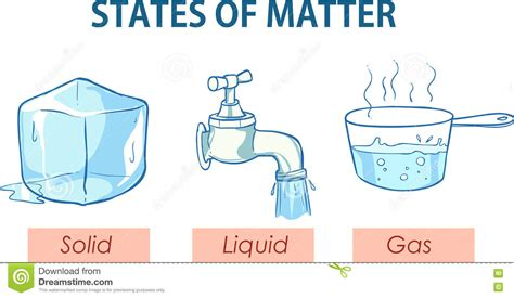 Vector Illustration Of A States Of Matter Stock Vector ...