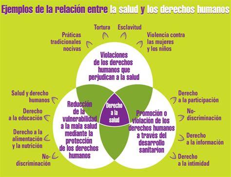 Veinticinco preguntas y respuestas en Salud y Derechos ...