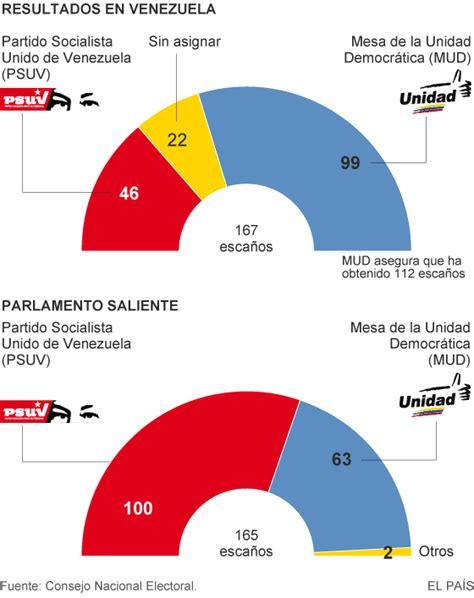 Venezuela da la espalda al chavismo   elTitular.do