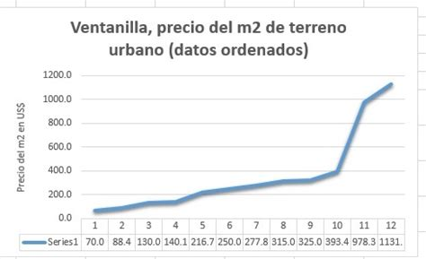 Ventanilla, precio del terreno urbano en metros cuadrados ...