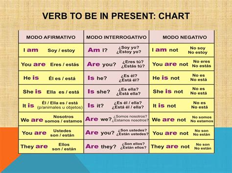 """verb """"to be"""" in SIMPLE present - ppt descargar"""