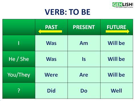 Verb: To Be - Free English Tutorials
