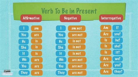 Verb To Be Present | englishlanguage4u