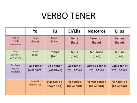 VERBO TENER Yo Tu Él/Ella Nosotros Ellos tiene (has ...