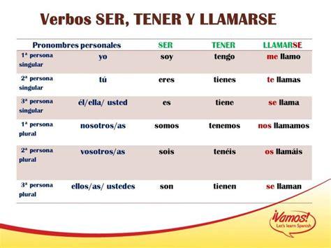 verbos-ser tener llamarse | A1/A2 | Pinterest | Spanish ...