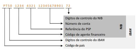 Verificação de IBAN, Lista de bancos em Portugal com ...