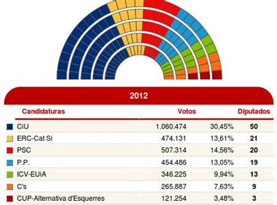 Vertele - Las elecciones en Cataluña arrasan en TV3 ...