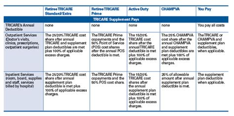 VFW   TRICARE or CHAMPVA Supplement Insurance Plan