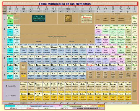 VIAM STRATAM: Táboa periódica dos elementos químicos.