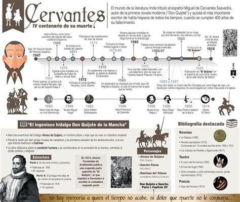 Vida y obra de Cervantes | Spanish History, Culture ...
