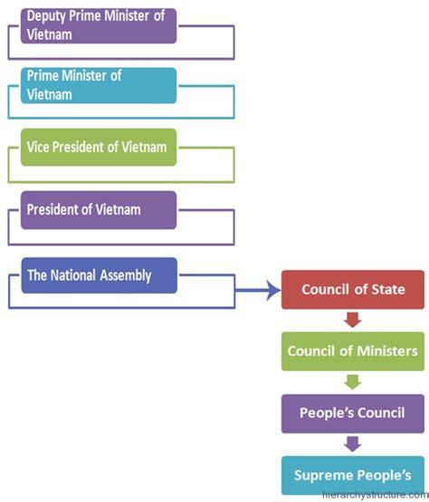Vietnam Political System Hierarchy | Hierarchystructure.com