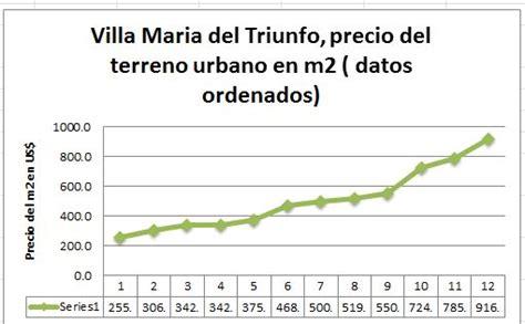 Villa Maria, precio del terreno urbano en metros cuadrados ...