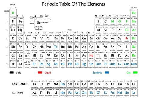 Vinilo Pixerstick Tabla periódica de los elementos, en ...