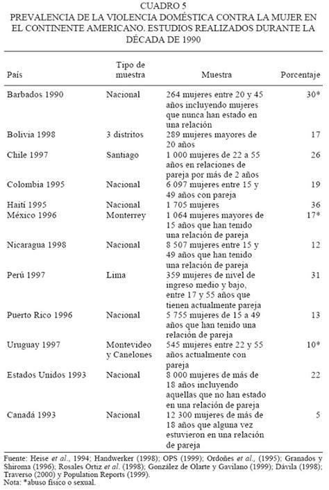 Violencia, crimen y desarrollo social en América Latina y ...