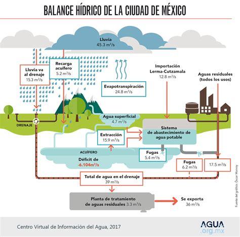 Visión general del Agua en México – Agua.org.mx