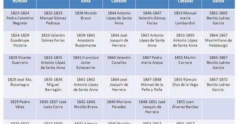 Viviendo la Historia de México: Siglo XX: Presidentes de ...