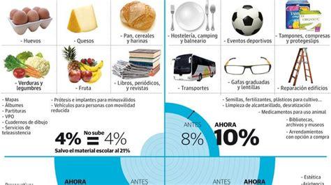Vivir es desde hoy más caro - ABC.es