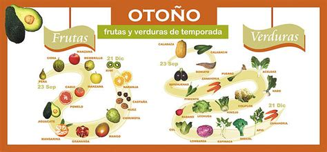 Vocabulario: frutos de otoño | Spanish Naturally