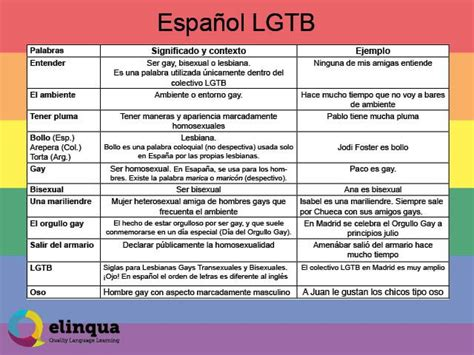 Vocabulary LGBT in Spanish. Slang from Spain ...