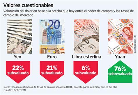 Voces de Libertad: ¿Cuánto vale el dólar? Depende de la ...