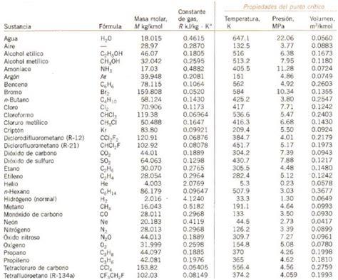 Volumen específico | Psicrometría