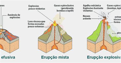 Vulcões: Tipos de atividade vulcânica