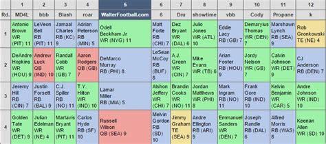 WalterFootball.com: 2015 Fantasy Football Mock Draft ...