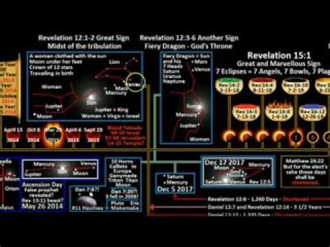 WATCH NOW September 23, 2017, Revelation 12, US Solar ...