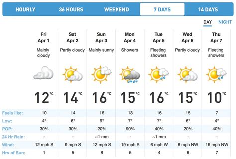 Weather Network UK on Twitter:  7 day #weather forecast ...