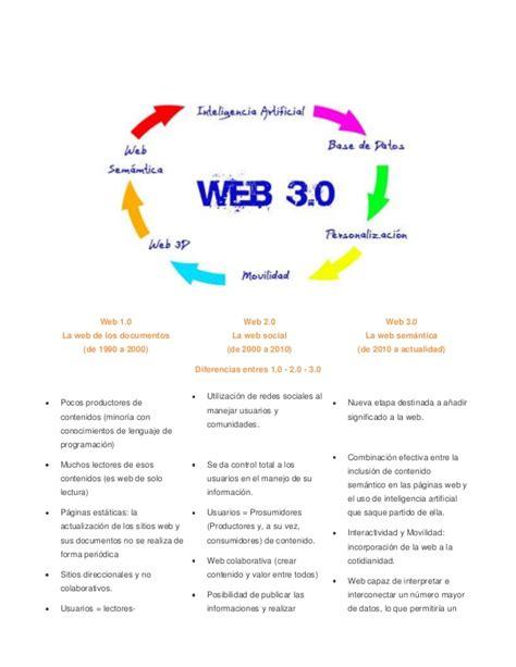 Web 1.0 2.0 3.0 características, definiciones, ejemplos.