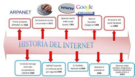 Web Y Comercio Electronico I: LINEA DE TIEMPO DE INTERNET ...