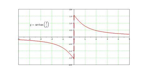 weblog de philippe roux: Transformée de Fourier de arctan 1/x
