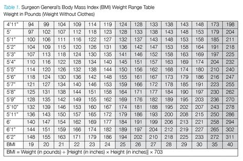 Weight Bmi Chart Women Over 50