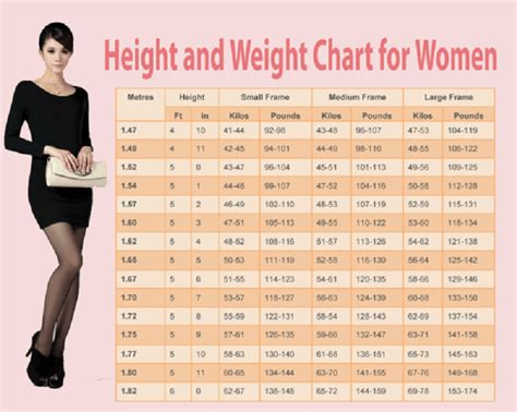 Weight Chart For Women : Human N Health