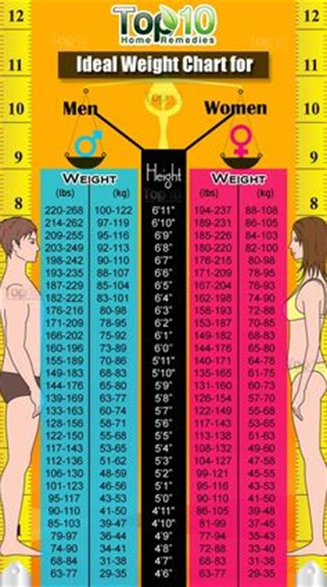 Weight Chart for Women Over 50 | reply | Healthy Weight ...