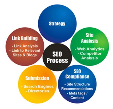 West IT Solutions, SEO NH, SEO New Hampshire, Search ...