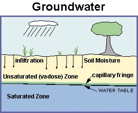 What are Groundwater Zones, Aeration, Saturation, Pheratic ...