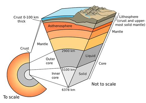What are the Earth s Layers?   Universe Today