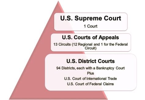 What are the Levels of the Federal Court? | The Judicial ...