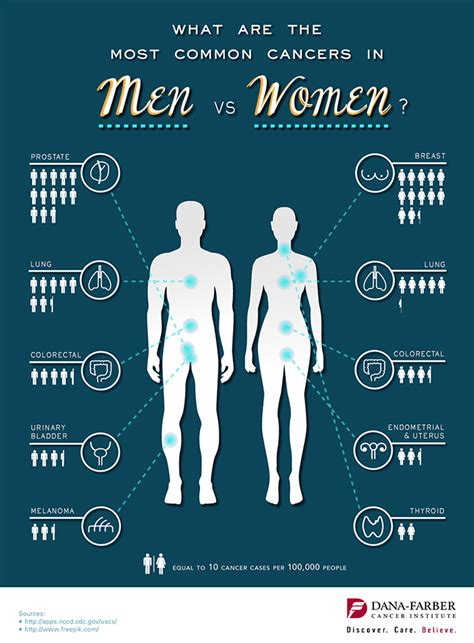 What Are the Most Common Cancers in Men vs. Women ...