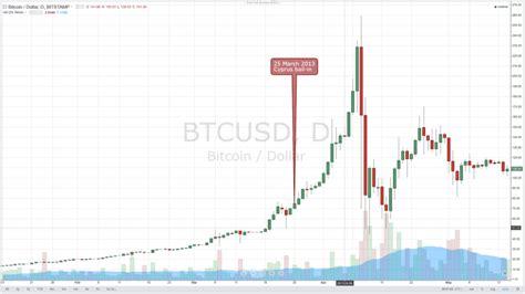 What Determines Bitcoin Price   Its Blockchain   ItsBlockchain