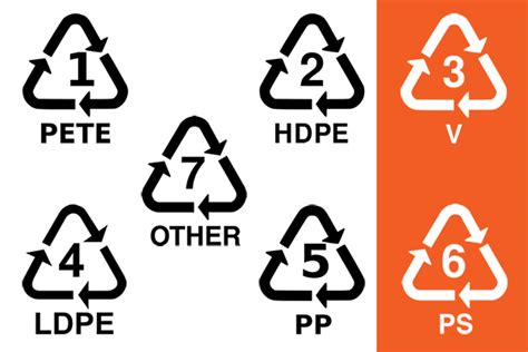 What do Plastic Recycling Symbols Mean?   Action Blog ...