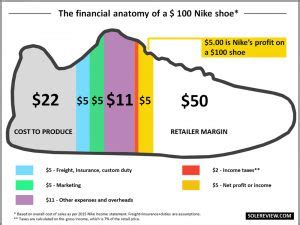 What Does it Cost to Make a Running Shoe?   WearTesters