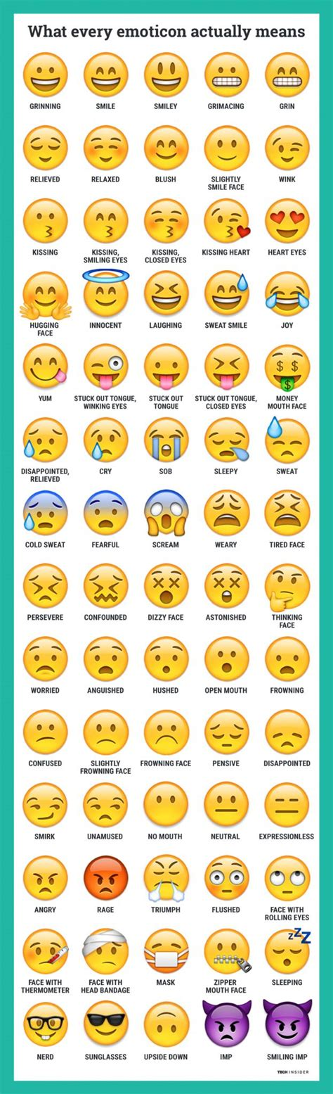 What exactly all the different emojis actually mean.   You ...