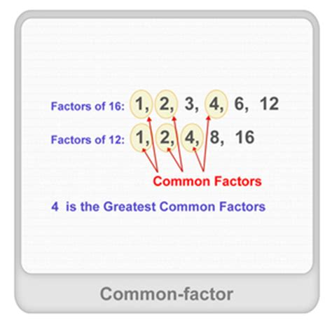 What is Common Factor? - Definition, Facts & Example