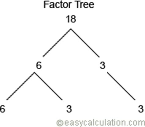 What is factor tree - Definition and Meaning - Math Dictionary