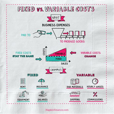 What is Fixed Cost vs. Variable Cost? - Napkin Finance Has ...