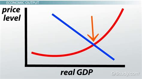 What is Macroeconomics? - Definition & Principles - Video ...