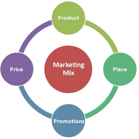 What is Marketing Mix   javatpoint